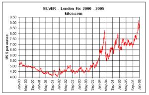 grafica de movimiento del precio de la plata